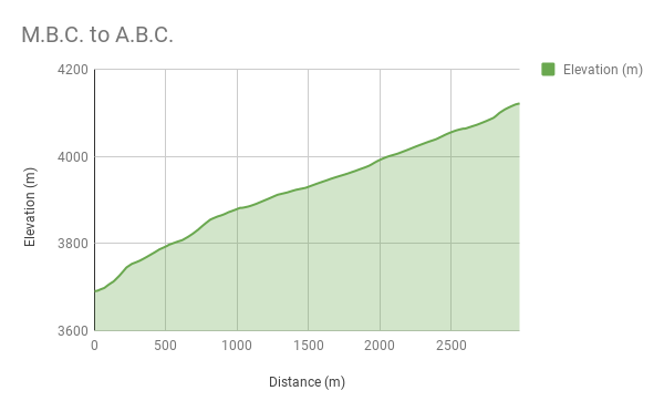 Altitude chart M.B.C. to A.B.C.